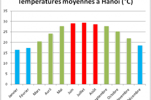 temperature de hanoi